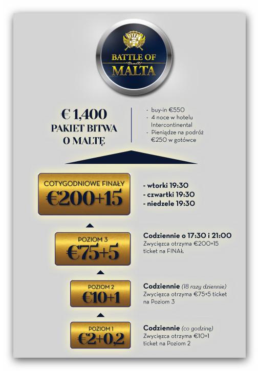 Bitwa o Malte - struktura turniejów kwalifikacyjnych w Betsson Poker